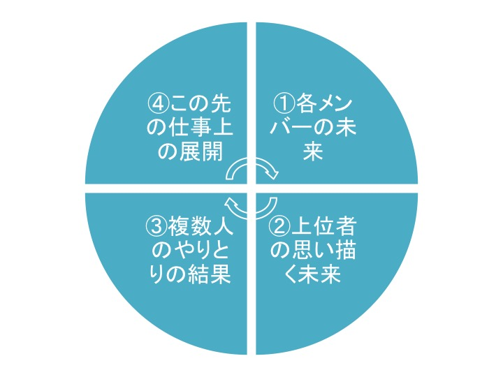 4つの未来予知力