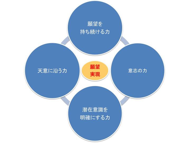 願望実現に必要な4つの力
